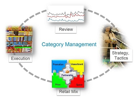 category-management